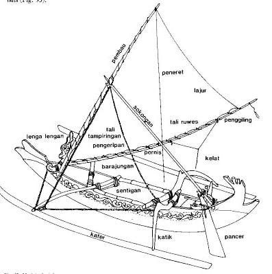 Projeto Vaka Taumako, ilustraçao de antiga canoa-a-vela polinésia