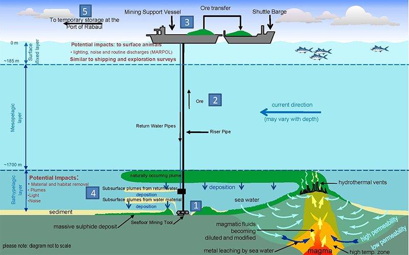 mineração no fundo do mar, imagem ilustração mineração no fundo do mar