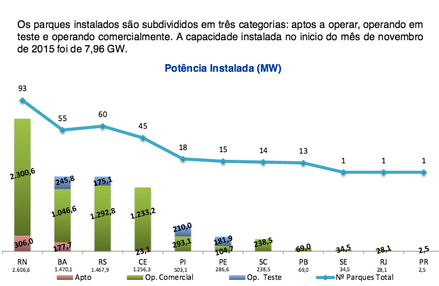 litoral, energia eólica, grafico mostrando parques eólicos instalados
