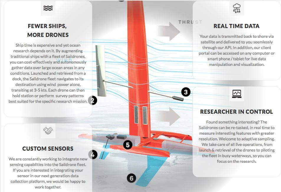 Corais ameaçados, gráficos mostram os drones à vela