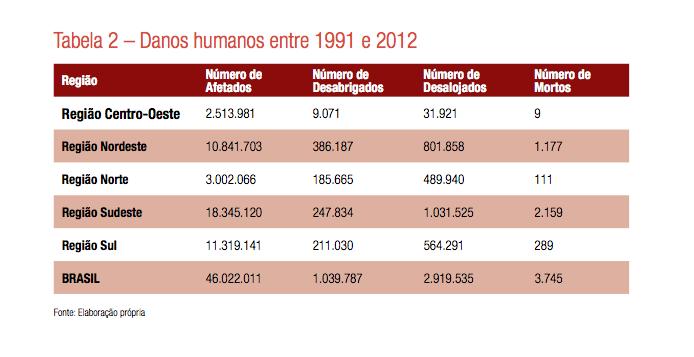 Eventos extremos, peso para a economia, dando humanos e eventos extremos no brasil