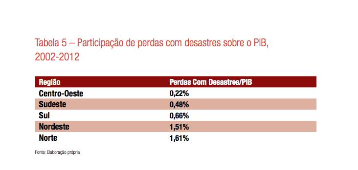 Eventos extremos, peso para a economia, participação das perdas do PIB brasileiro com desastres naturais