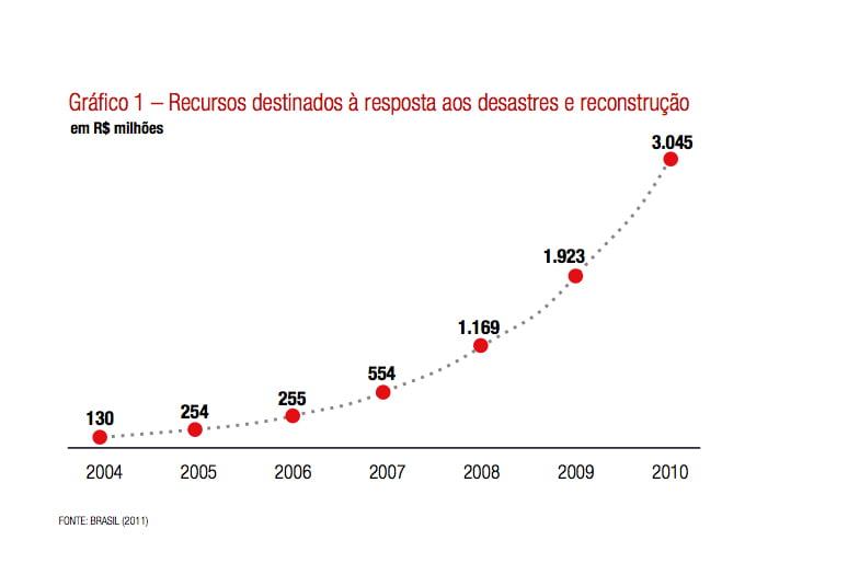 Eventos extremos, peso para a economia, gráfico mostra custo dos eventos extremos no brasil