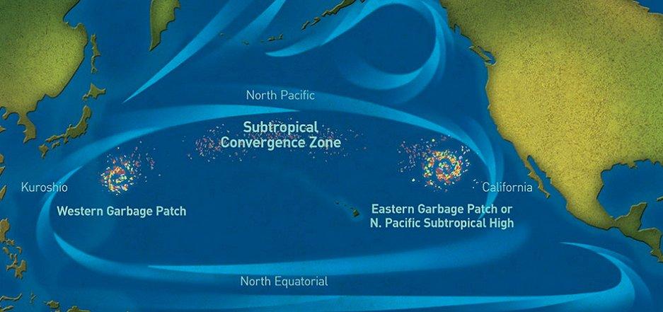 Mancha de lixo do Pacífico e portas de saída, mapa das correntes marinhas do Pacífico