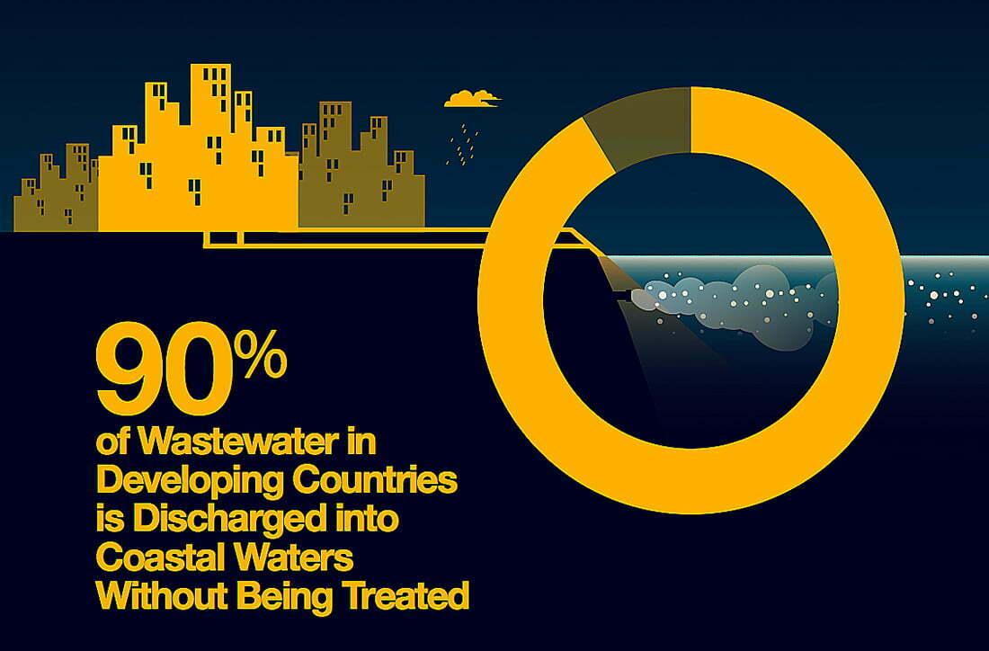 mares e oceanos mais poluídos,