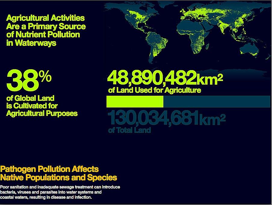 mares e oceanos mais poluídos, gráfico mostra as atividades-agricolas-no-mundo