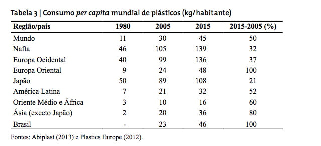 Plástico, o vilão dos oceanos, gráfico do consumo-per-capita de plástico