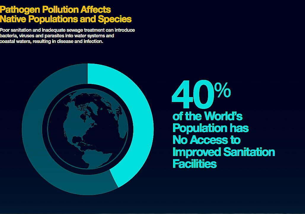 mares e oceanos mais poluídos, gráfico mostra o tratamento de esgotos-no-mundo