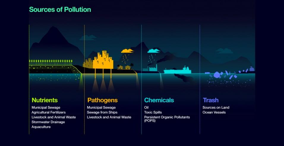 mares e oceanos mais poluídos, quadro de fontes-de-poluicao dos oceanos