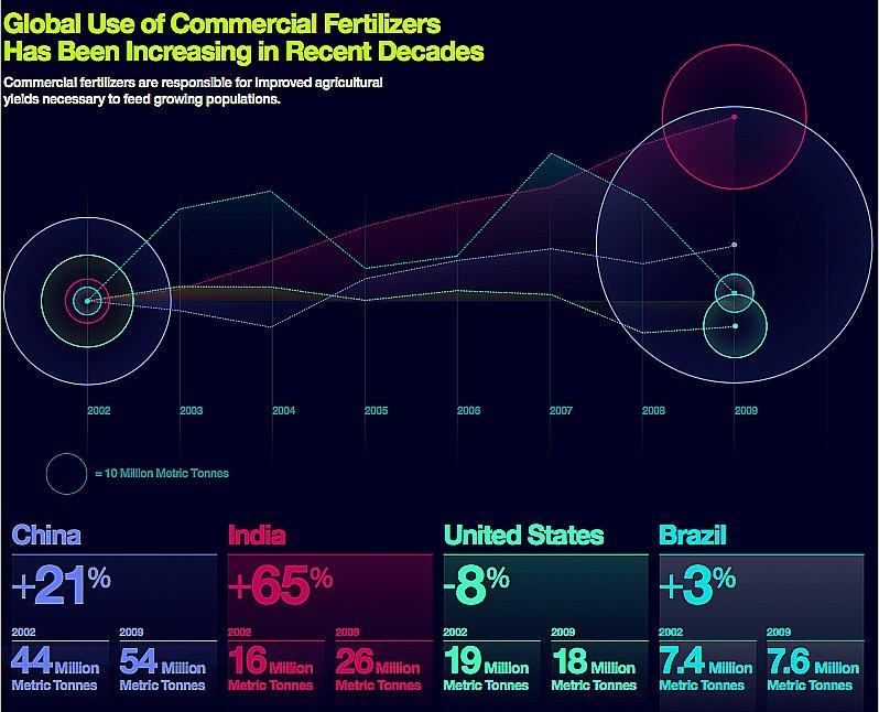 gráfico do uso-global-de-fertilizantes que caem nos mares e oceanos mais poluídos,