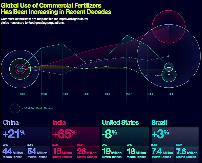 mares e oceanos mais poluídos, gráfico do uso-global-de-fertilizantes