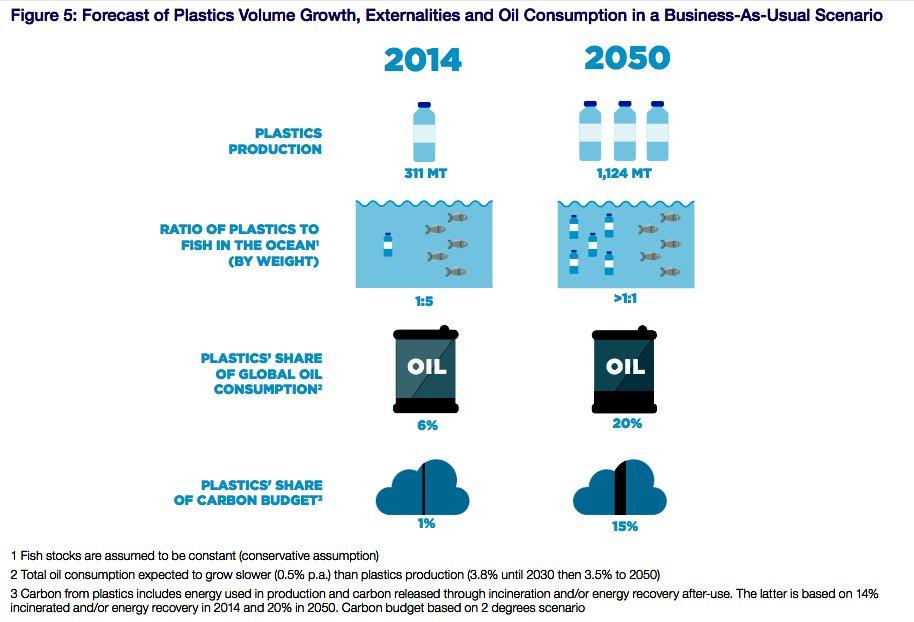 Plástico, o vilão dos oceanos, gráfico mostra volume de petróleo e produção de plástico