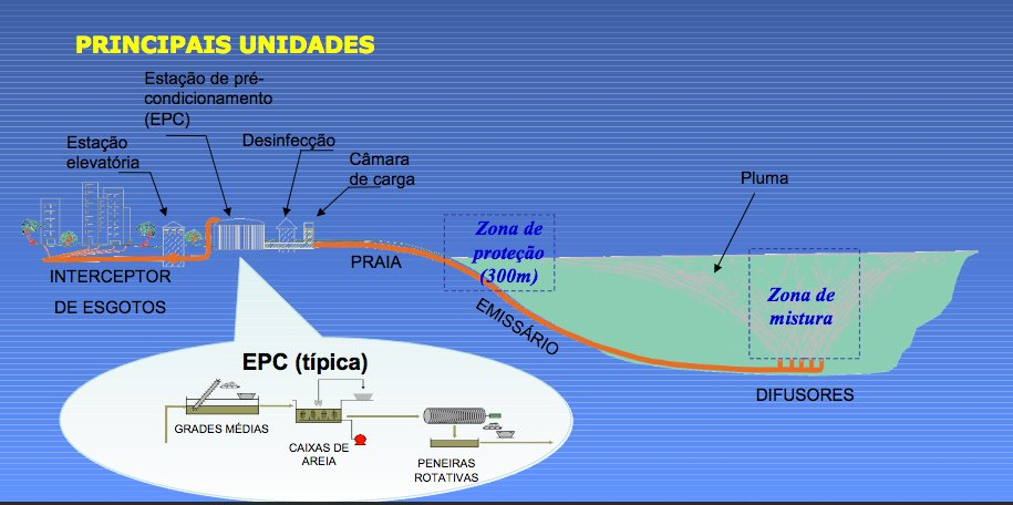 Litoral de São Paulo e saneamento, ilustração mostrando emissários submarinos