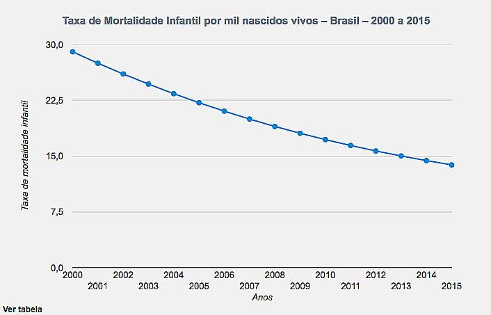 Litoral de São Paulo e saneamento, gráfico do IBGE mostrando a taxa de mortalidade infantil no Brasil