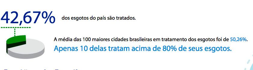 recursos hídricos, gráfico mostrando porcentagem de esgotos tratados no Brasil