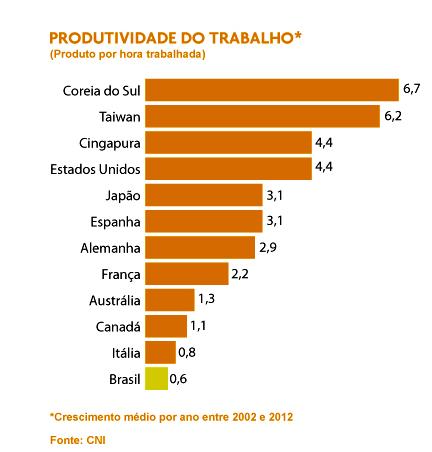 recursos hídricos, imagem de gráfico da produtividade de trabalhadores de 12 países