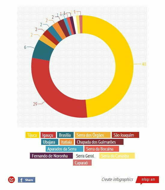 Visitação em UCs, tabela de visitas às UCs do Brasil