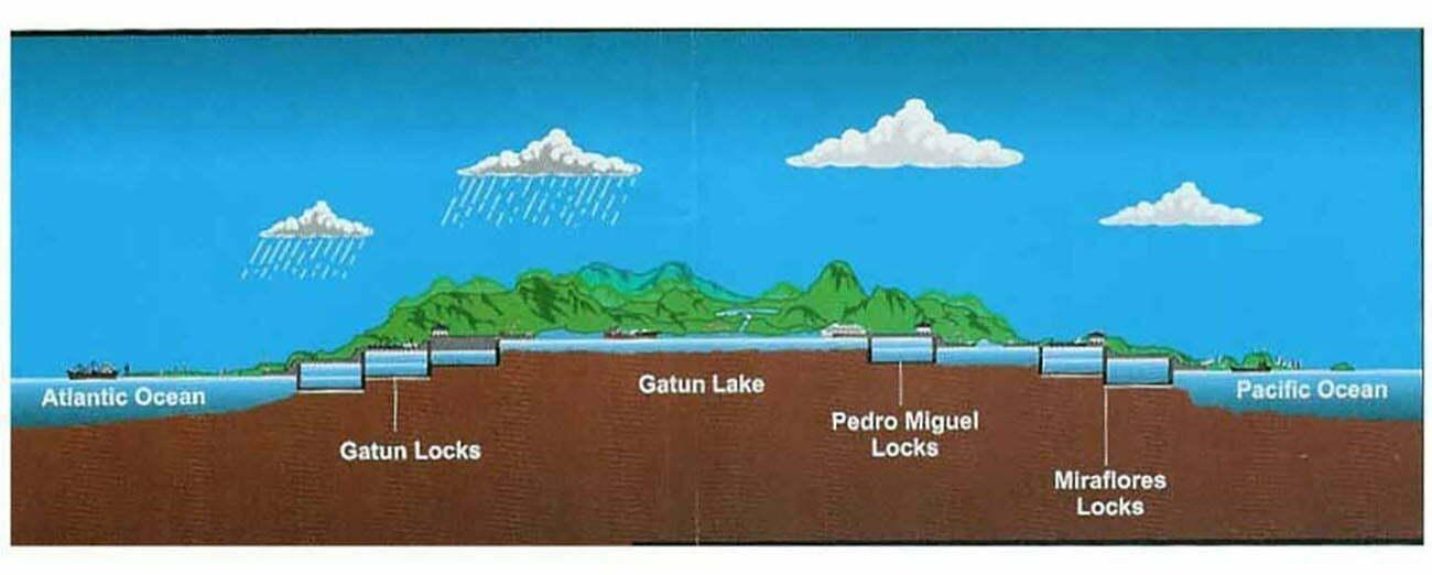 ilustração∫ao do canal do Panamá