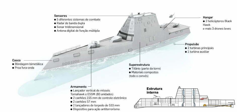 Ilustração do destróier americano Zumwalt o navio de guerra mais caro do mundo