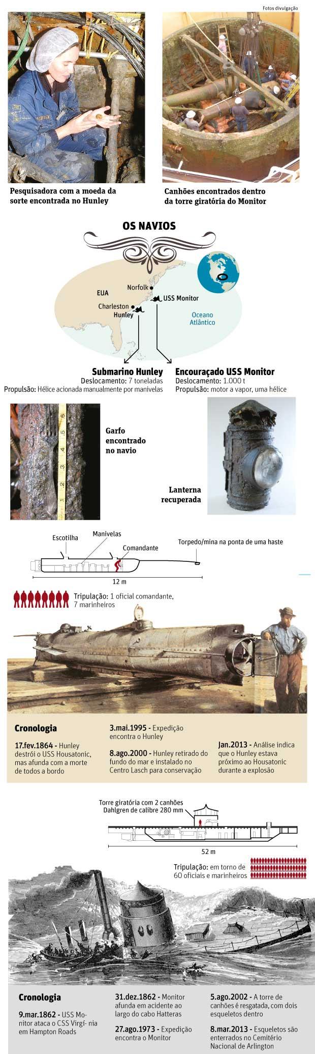 Navio e submarino da Guerra Civil Americana, Fotos de navio e submarino da guerra civil americana resgatados e estudados.
