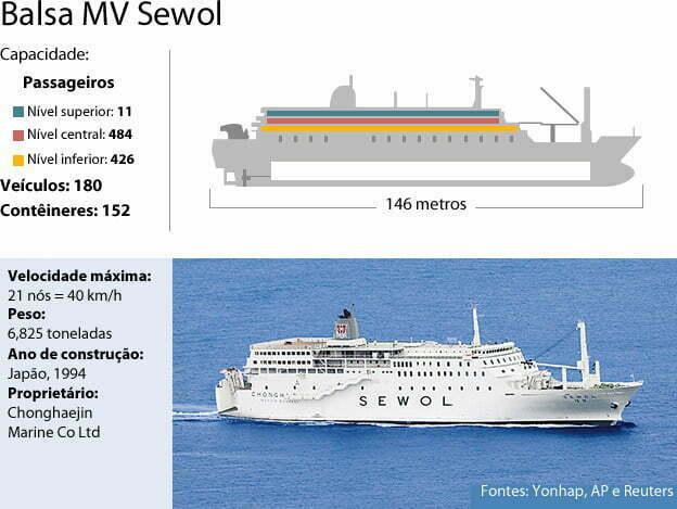 balsa da Coreia do Sul, foto de balsa MV Sewol nova. Mesmo modelo da balsa de naufrágio na Coreia Sul