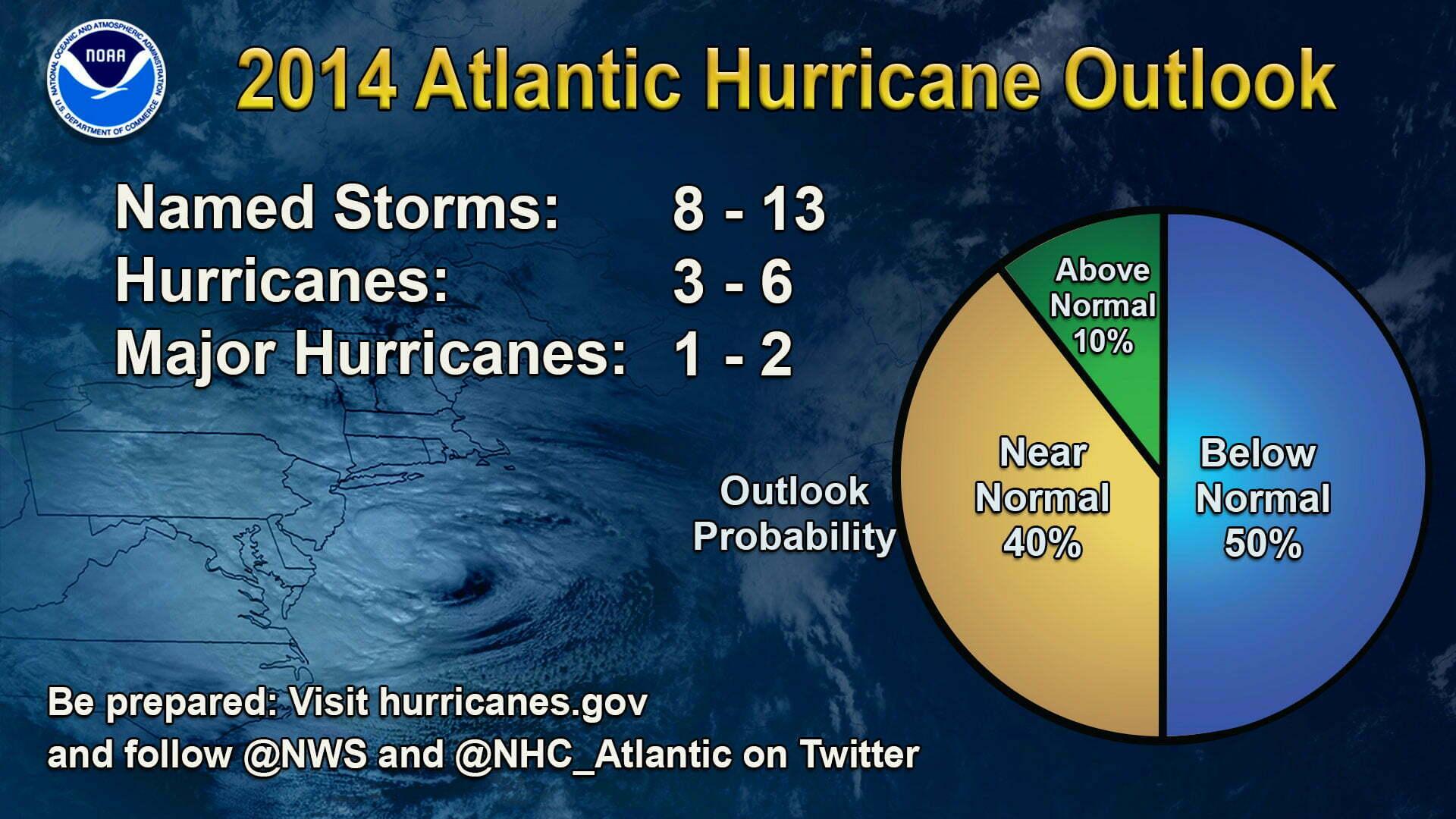 Imagem tabela temporada de furacões no atlântico norte