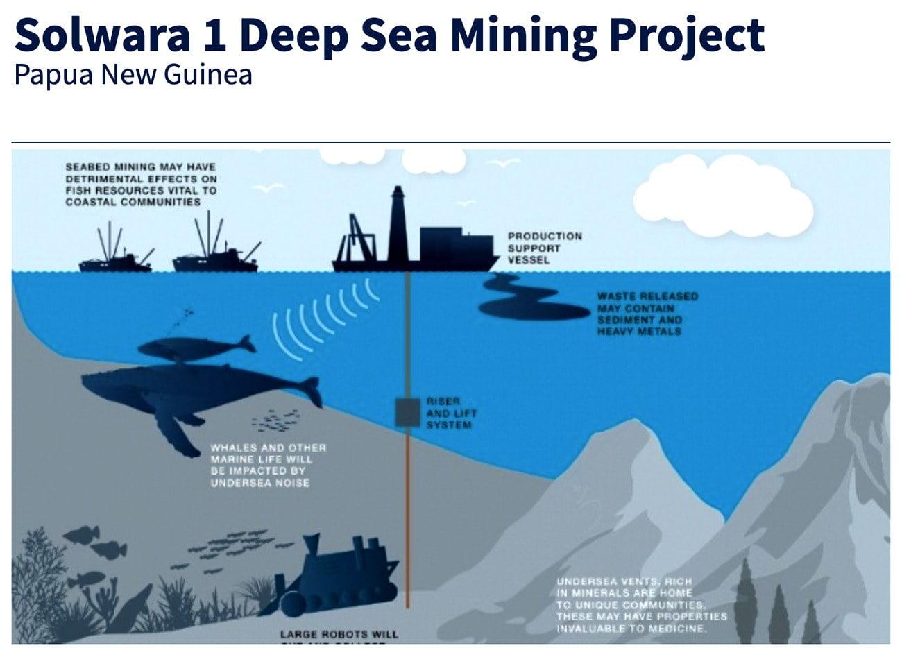 Infográfico mostra mina submarina em Papua nova guiné