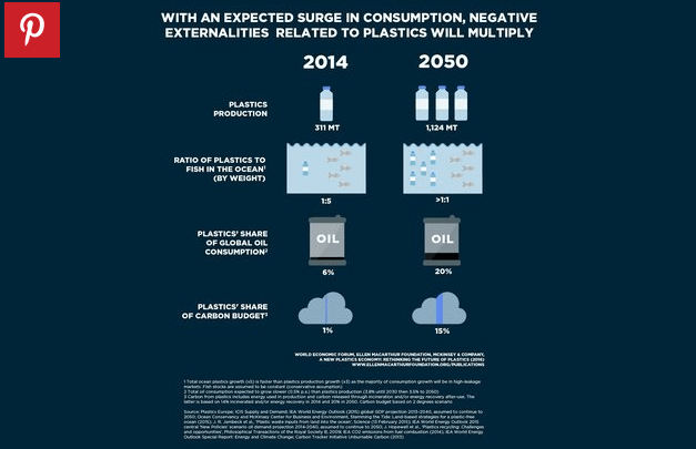 Oceanos: mais plástico que peixes em 2050, projeção mostrando a produção de plástico em 2014 e em 2050