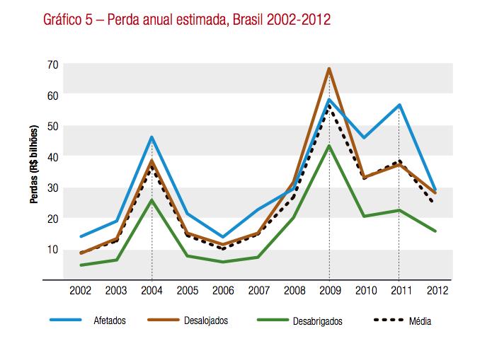 Eventos extremos, peso para a economia, gráfico das perdas anuais do Brasil com eventos externos