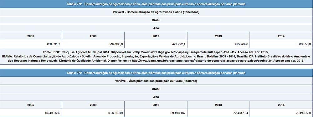 gráfico do IBGE sobre consumo de agrotóxicos no Brasil