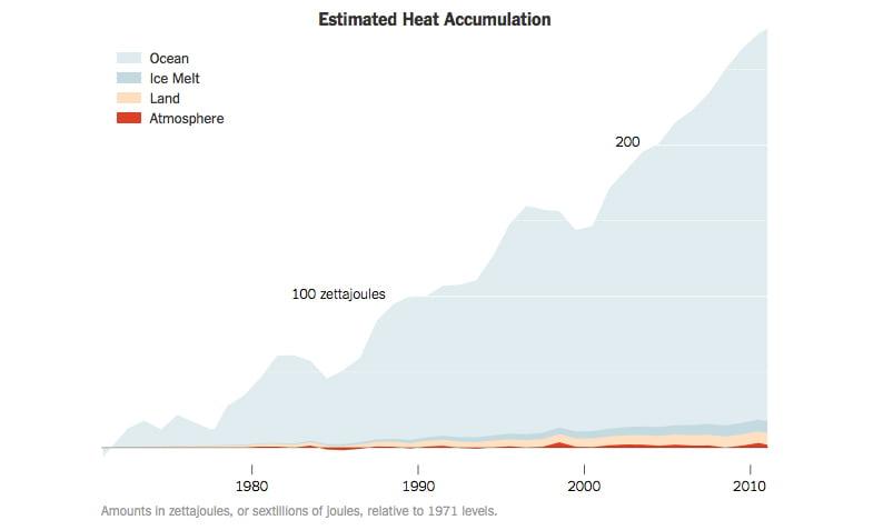 Oceanos absorvem excesso de calor, imagem de tabela mostrando calar acumulado pela Terra