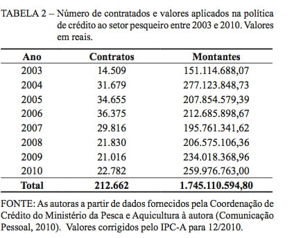 Subsídios à pesca no Brasil: insustentáveis