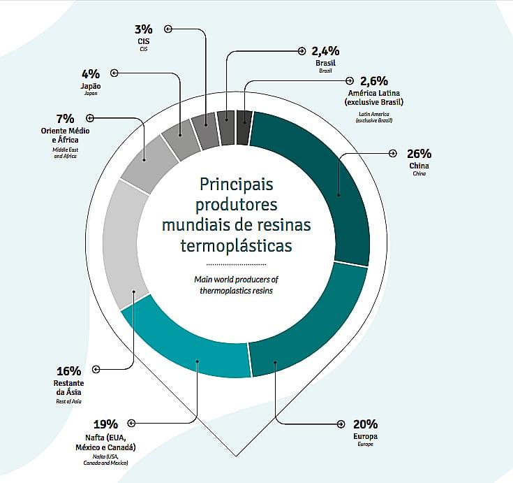 imagem de gráfico com a produção -mundial de plástico no post história do plástico