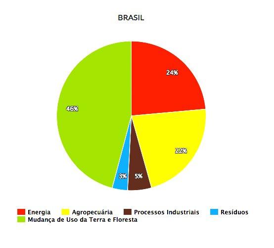 gráfico mostra emissões do Brasil por cada atividade
