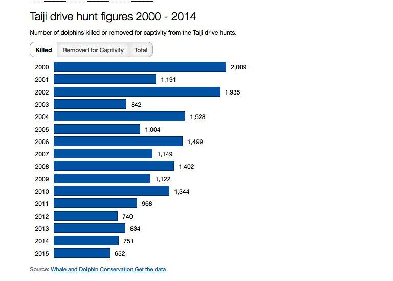 Massacre de golfinhos, quadro com estatística da matança anual de golfinhos em Taiji