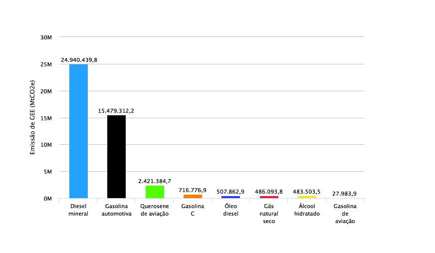 tabela mostra emissões de carbono por consumo de combustível