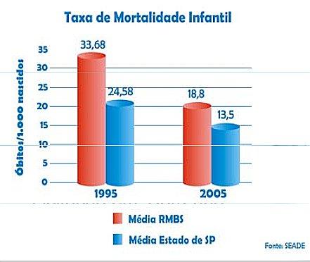 Litoral de São Paulo e saneamento, gráfico sobre mortalidade infantil em Santos