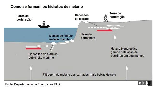 Gelo combustível, China extrai do fundo do mar, ilustração mostrando a formação do hidrato de metano