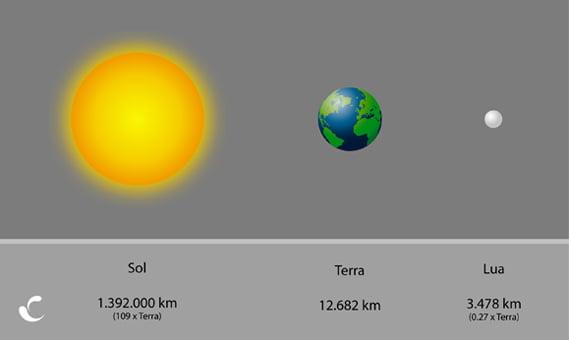 marés, ilustração mostrando a Terra a Lua e o Sol