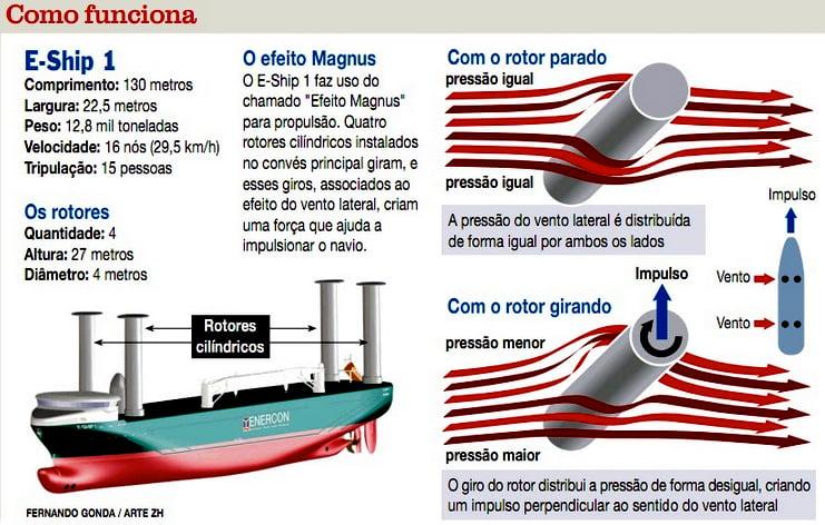 Navio movido a energia eólica, gráfico mostrando como funciona navio movido a rotores