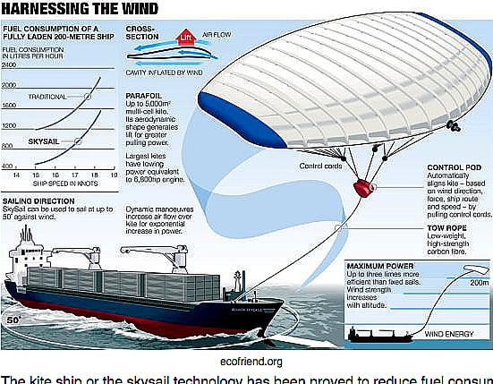 Navio movido a energia eólica, desenho de navio cargueiro com velas kite