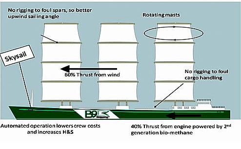 Navio movido a energia eólica, desenho de navio com velas rígidas