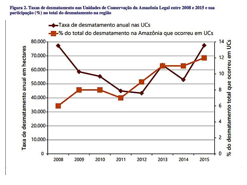 gráfico com taxa de desmatamento nas unidades de conservação da amazônia