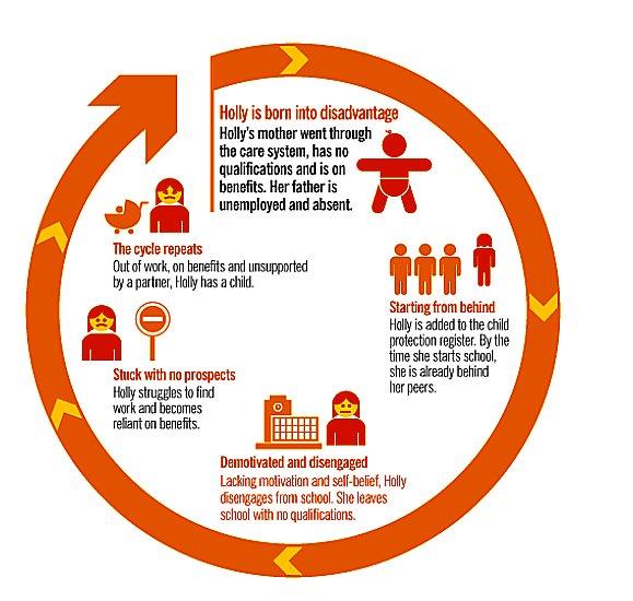 Projetos ambientais têm banco de investimentos global, gráfico mostrando ciclo de pobreza no Reino Unido