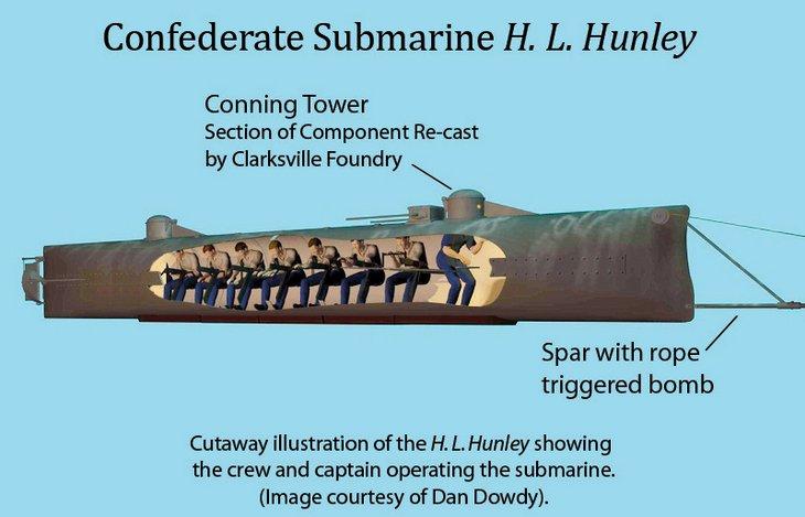 ilustração do interior do submarino H.L. Hunley