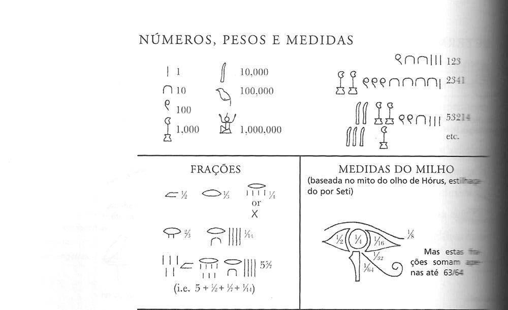 Imagem de hieróglifo mostrando medidas do milho no antigo egito