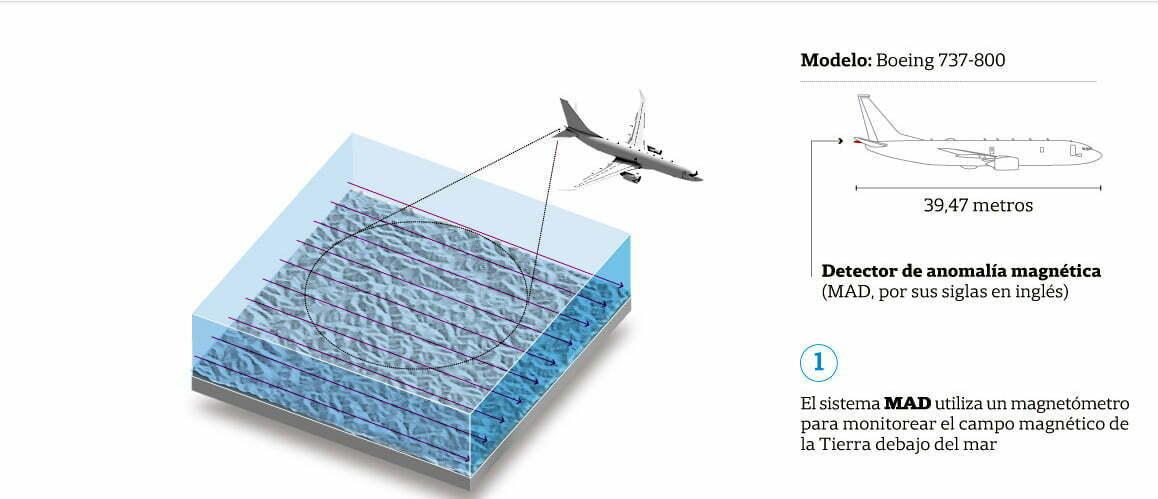 esquema de procura a submarino por aviões