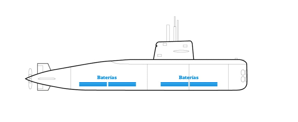 diagrama mostrando local das baterias do submarino