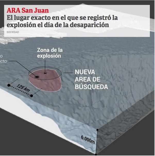 mapa do local da explosão do submarino desaparecido
