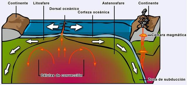 ilustração da formação da Cadeia Dorsal Mesoatlântica